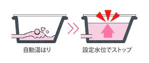 自動湯はり 設定水位でストップ